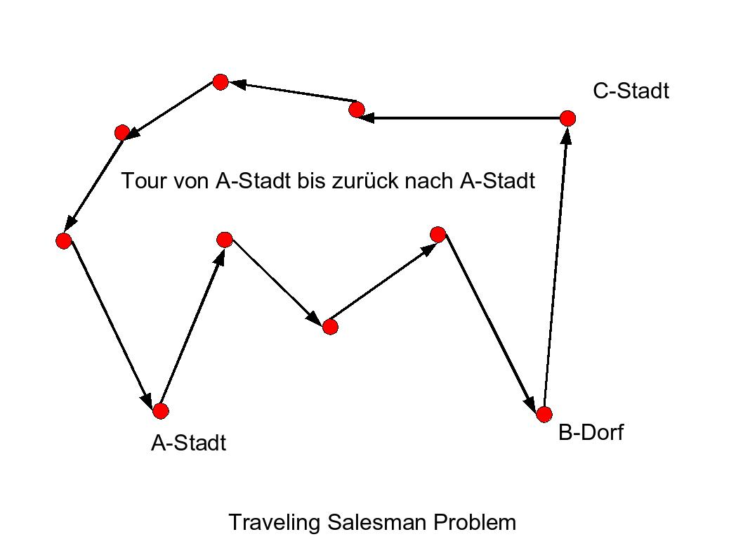 travelling salesman problem solution dynamic programming