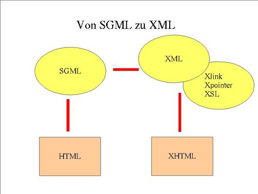 what does sgml stand for